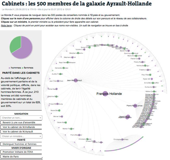 Les 500 membres de la galaxie Ayrault-Hollande (Le Monde.fr)